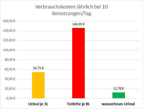 Vergleich Statistik wasserlose Urinale - wassergespülte Urinale