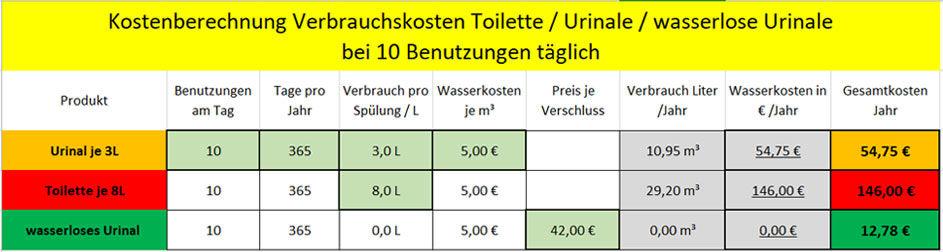 Vergleichstabelle Kostenübersicht wasserlose Urinale - wassergespülte Urinale